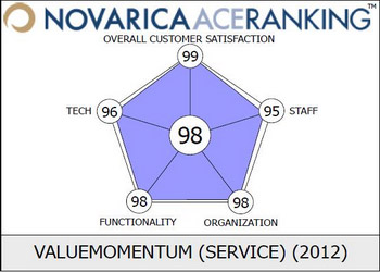 ValueMomentum Accorded High Score in Novarica ACE Rankings for IT Services