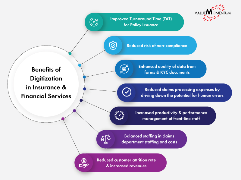 Image depicting the benefits of digitization in the insurance and financial services industry