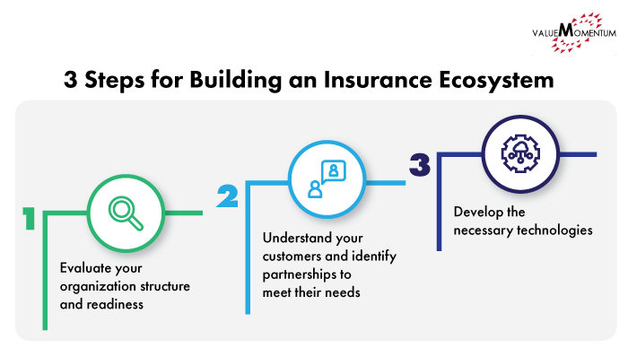 Infographic describing the 3 steps for building an insurance ecosystem