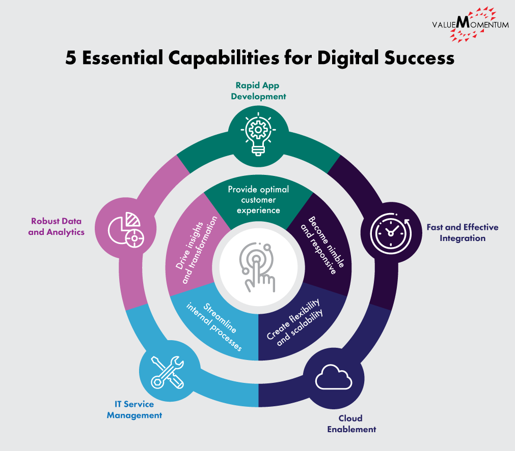Infographic depicting 5 essential capabilities for digital transformation in insurance