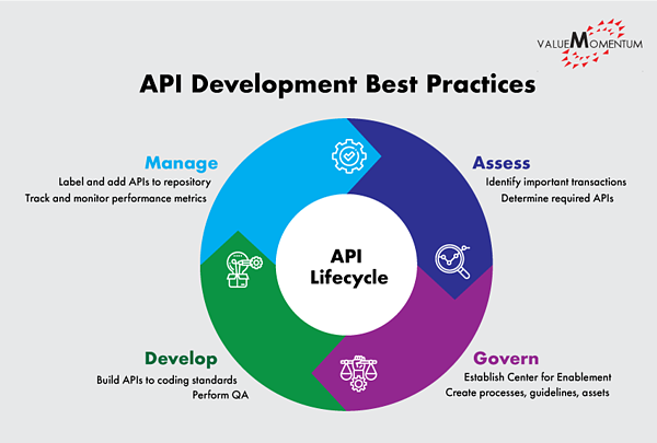 Figure depicting API development best practices