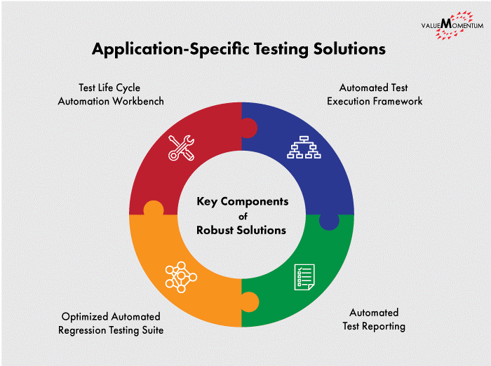 Figure depicting key components of insurance application testing