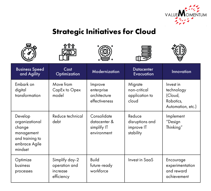Examples of strategic initiatives for cloud in insurance