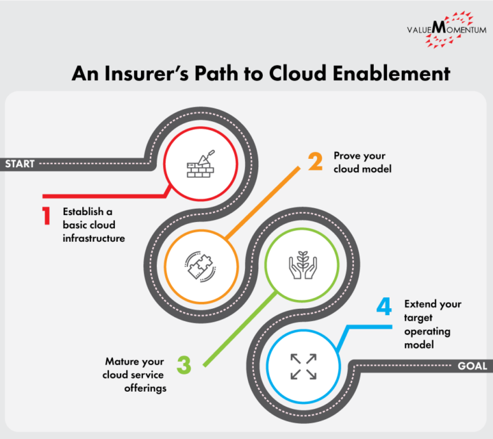 Figure depicting four steps to cloud enablement for insurers