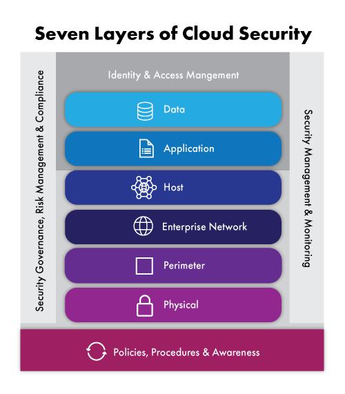 Figure depicting the seven layers of cloud security in insurance