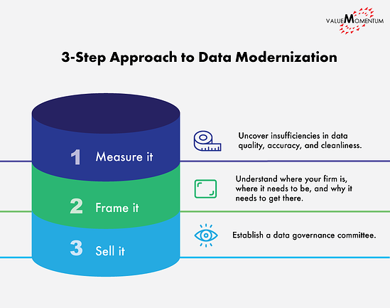 Image depicting 3 steps of a data strategy roadmap