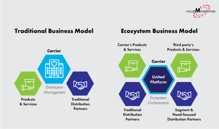 Image comparing traditional insurance business model to insurance ecosystem business model