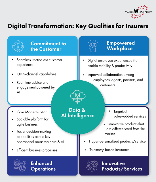 Image depicting the key qualities of a digital insurer