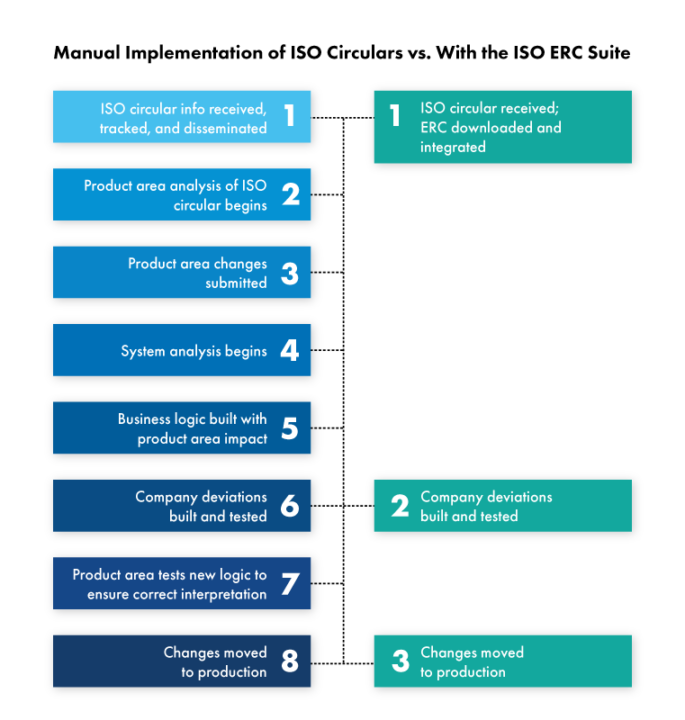 Infographic comparing steps involved in manual implementation of ISO circulars with ISO ERC suite